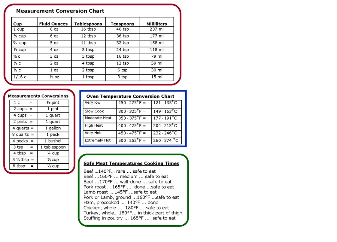 Cooking Conversion Chart