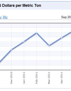 Source indexmundi grain prices chart alt also today wheat graph rh ygraph
