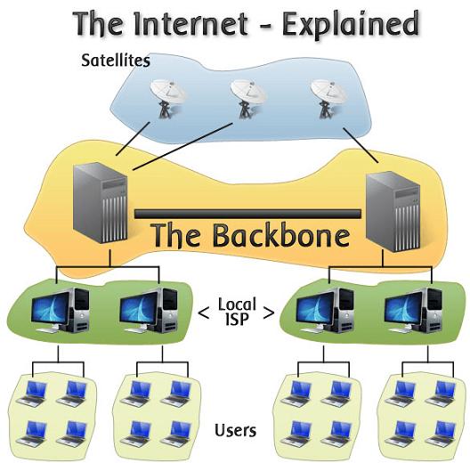 How Internet Works Internet Diagram Internet Explained