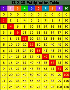 Source valeriemcglothlin multiplication chart alt also printable table  rh ygraph