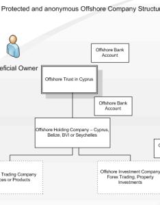 Alt also offshore company diagram chart rh ygraph