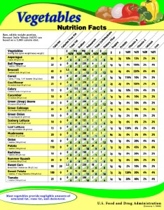 Nutrition vegetables chartsnacks with low net carbsisabel de los rios reviewsall vegetable salad videos download also healthy food besides fruit and chart rh  azonaws