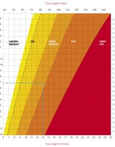 Weight height chart women also ceriunicaasl rh