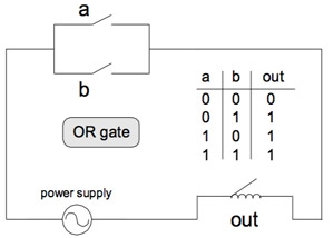 YHSCS :: Operating System Design :: Lessons :: Boolean Logic