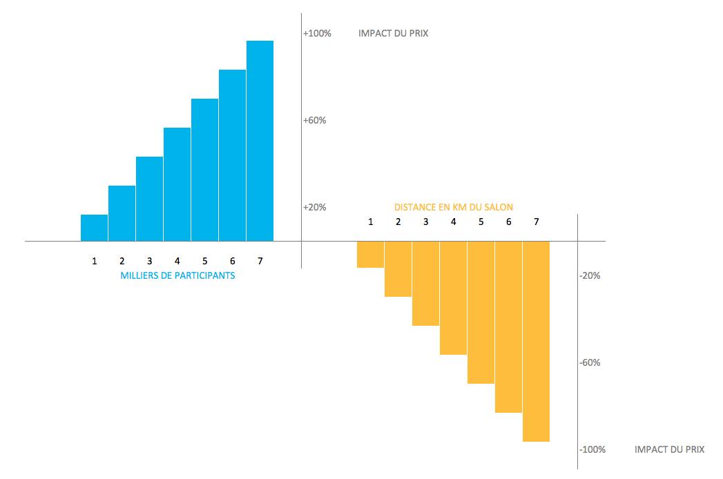 Variation de prix en fonction de la taille et de la distance de l'événement