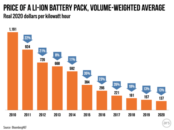 lithium ion battery price