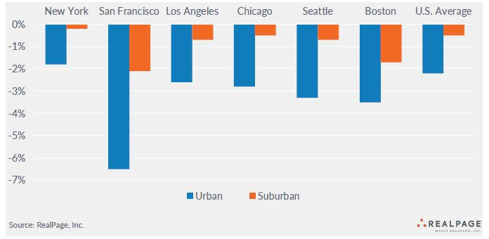 occupancy changes select urban apartment markets and suburban apartment markets
