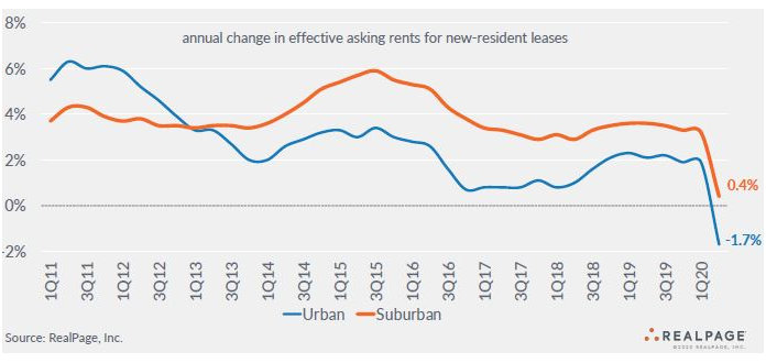 asking rent growth urban apartment markets and suburban apartment markets