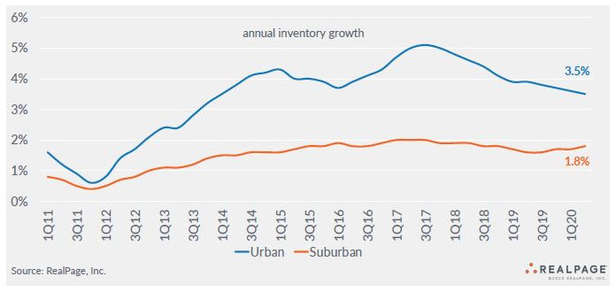 inventory growth urban apartment markets and suburban apartment markets