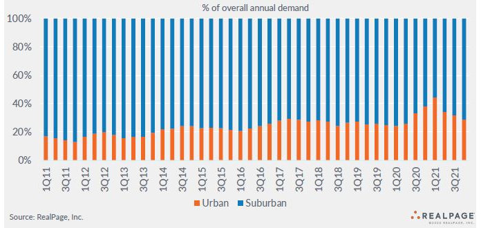 demand share urban apartment markets and suburban apartment markets