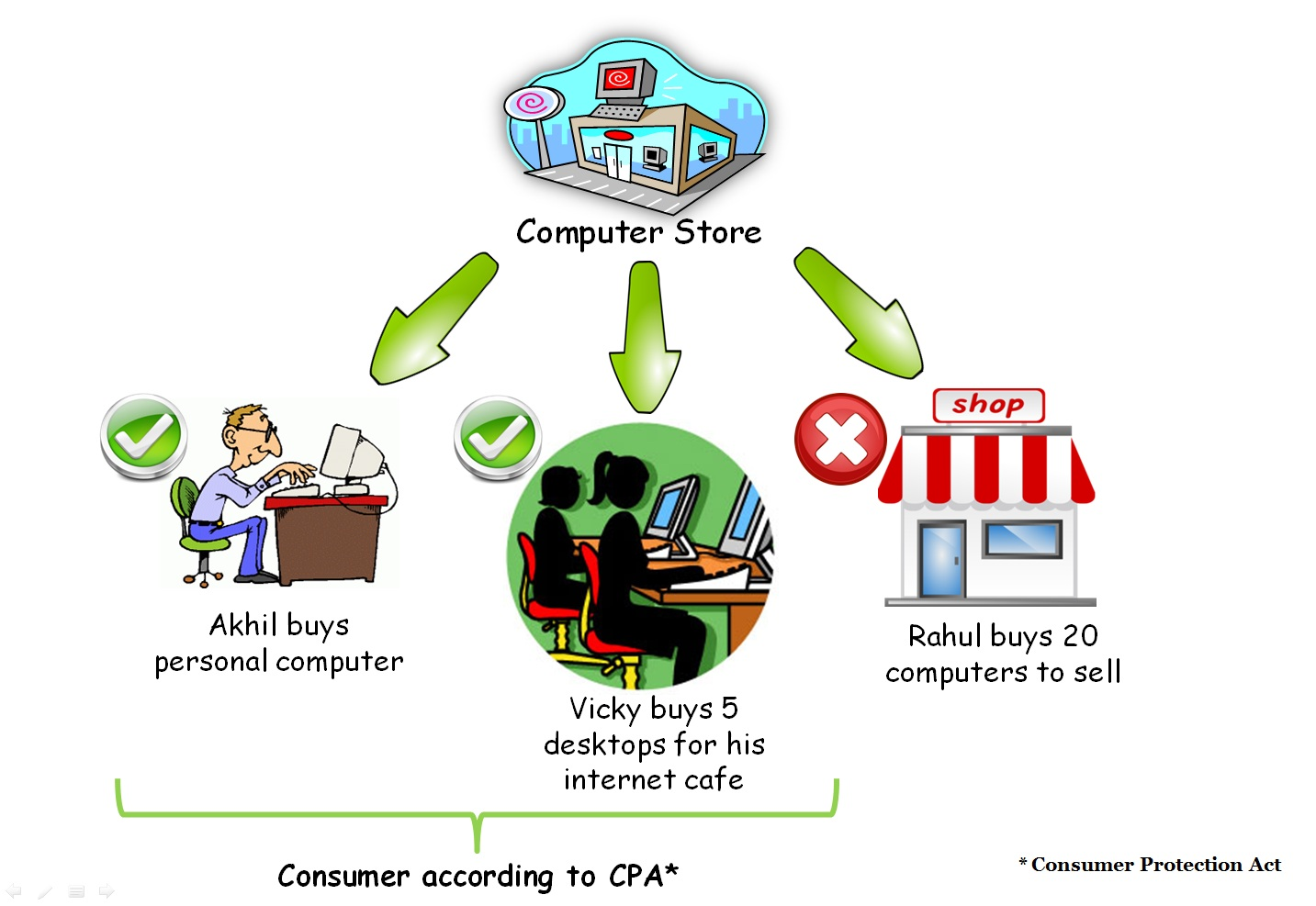 What Is Consumer
