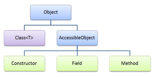 Java-Reflection-API