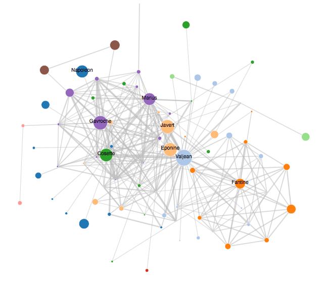 Network visualizations