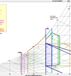 image psychrometric chart of los angeles ca usa jan through mar  [ 1407 x 845 Pixel ]