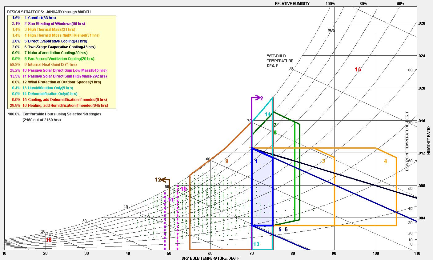 hight resolution of image psychrometric chart of los angeles ca usa jan through mar