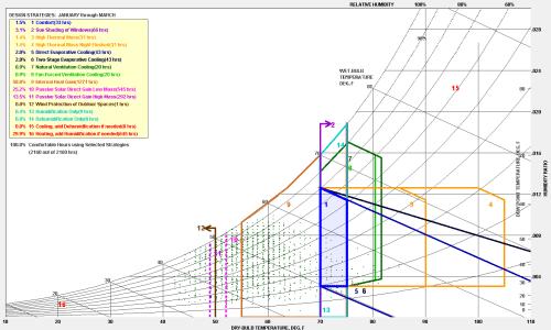 small resolution of image psychrometric chart of los angeles ca usa jan through mar
