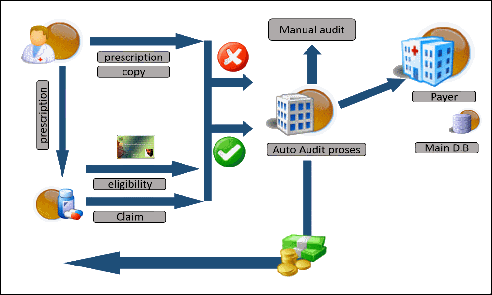 Building Security Policy
