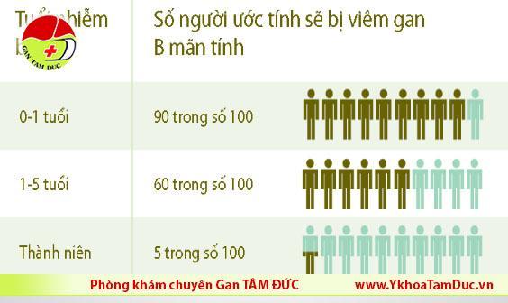 10 điều bạn cần biết về bệnh Viêm Gan B tuoi nhiem viem gan b
