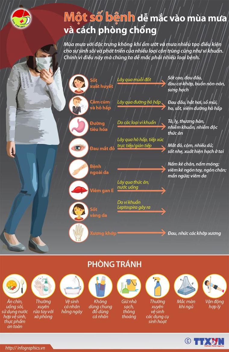 Một số bệnh dễ mắc vào mùa mưa và cách phòng chống benh thuong gap mua mua va cach phong tranh