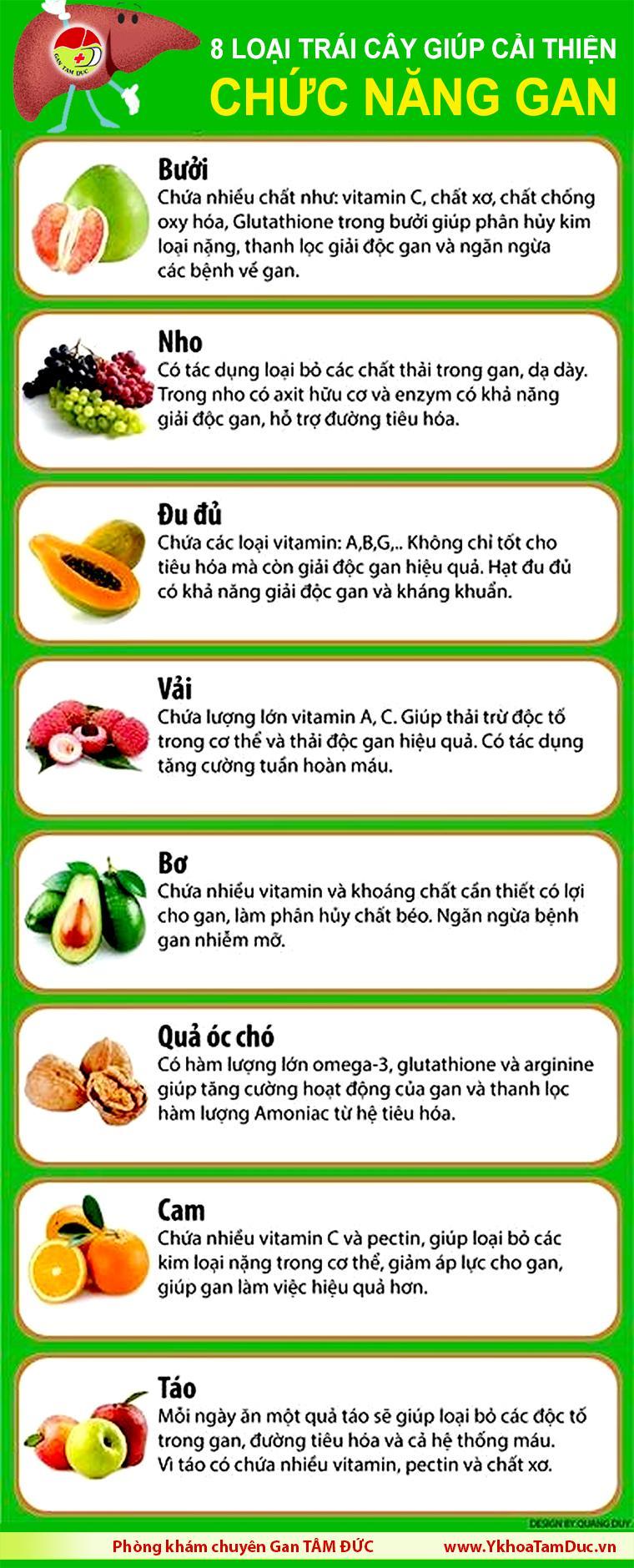 infographic dinh duong viem gan b viem gan sieu vi b [Infographic] 8 loại trái cây tuyệt vời giúp cải thiện chức năng gan infographic dinh duong viem gan b viem gan sieu vi b