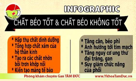 infographic chat beo tot chat beo khong tot phong kham gan tam duc