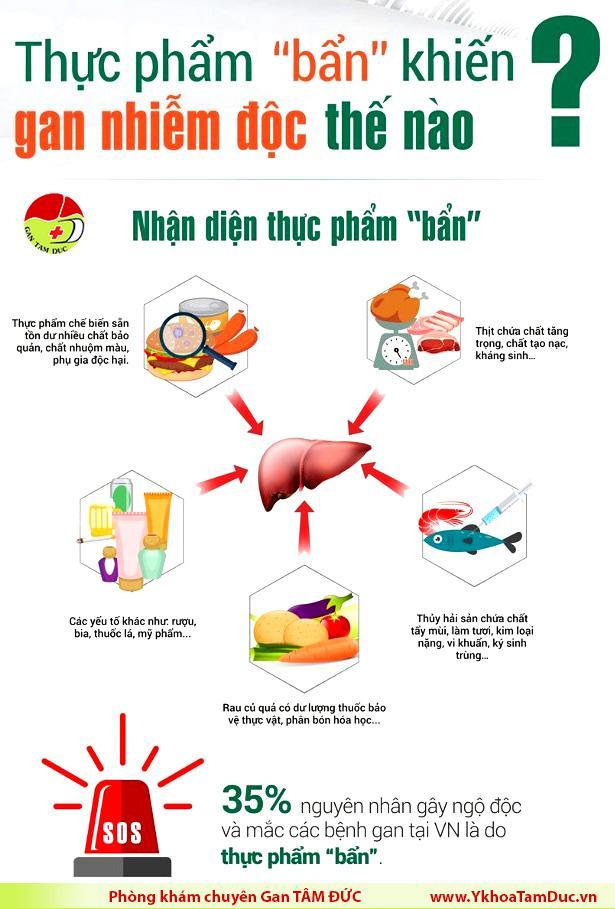 infographic thực phẩm bẩn nhiễm độc gan [Infographic] Nhận diện thực phẩm bẩn khiến gan nhiễm độc infographic thuc pham ban nhiem doc gan