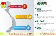 [Cảnh báo] 8 triệu người Việt sẽ bị viêm gan siêu vi B vào năm 2020
