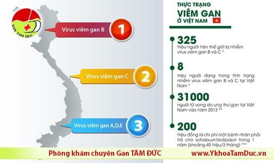 thuc trang viem gan sieu vi b o viet nam [Cảnh báo] 8 triệu người Việt sẽ bị viêm gan siêu vi B vào năm 2020 thuc trang viem gan sieu vi b o viet nam