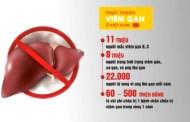 Gần 90% bệnh nhân ung thư gan bị mắc bệnh viêm gan B và C