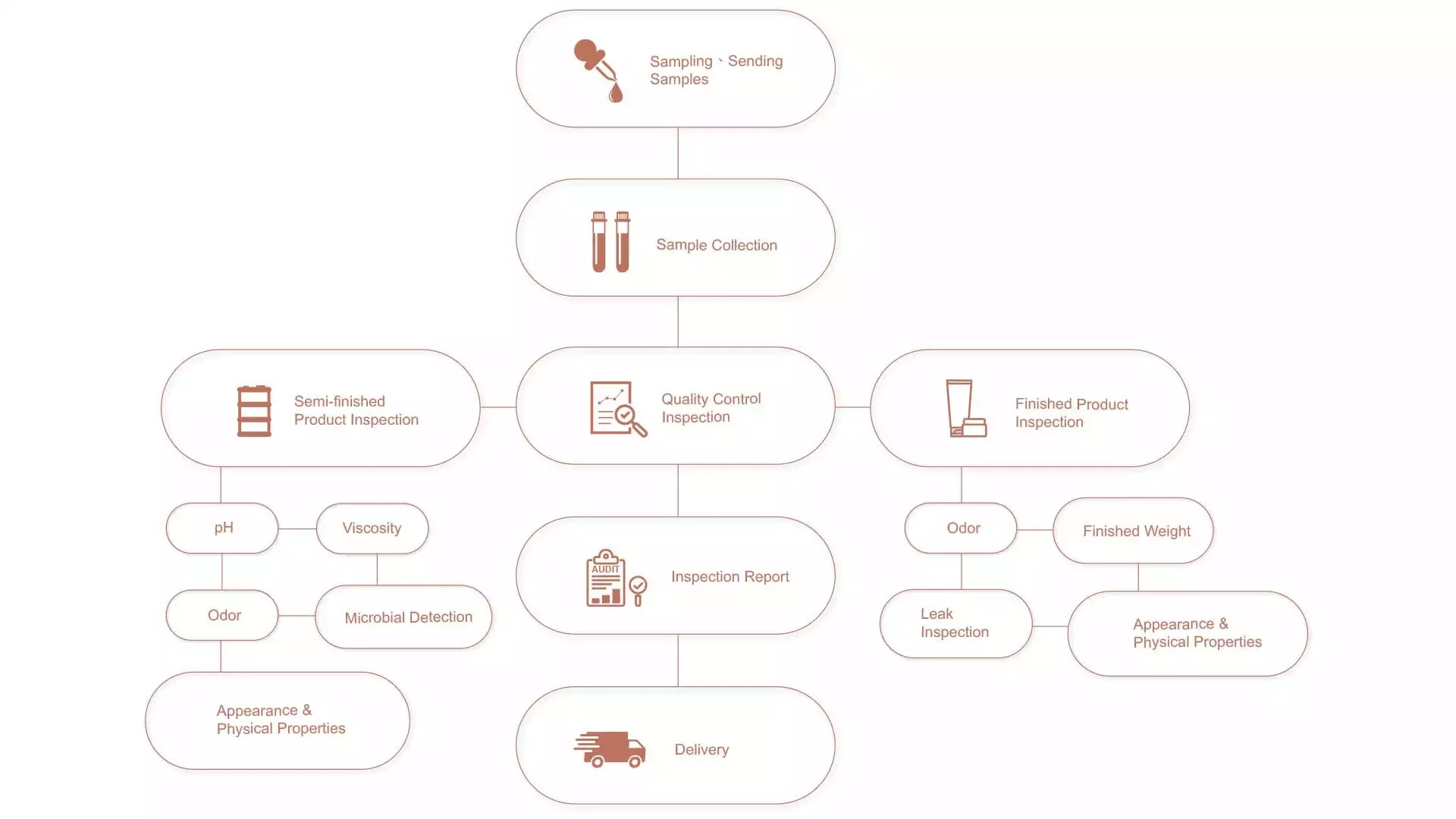 Production process flowchart for the manufacturing of OEM