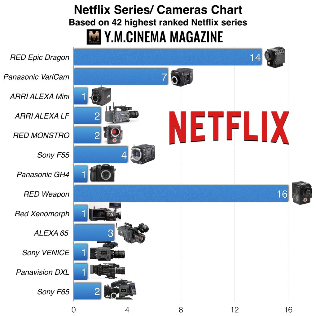 Netflix Charts
