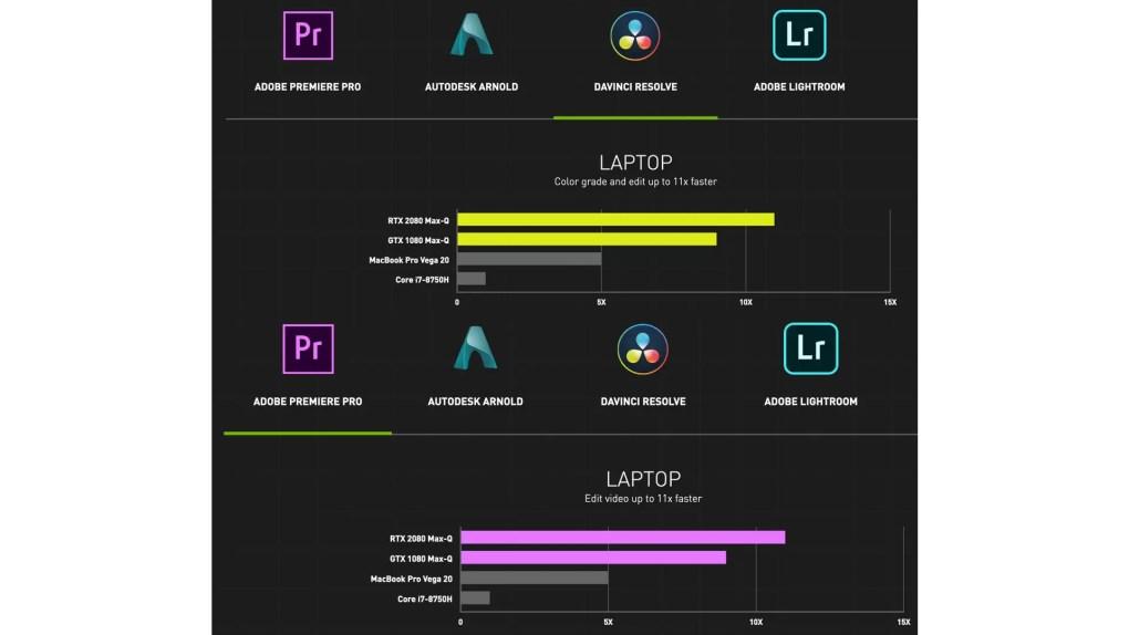 DaVinci Resolve and Premiere Pro comparison - MBP and NVIDIA Studio