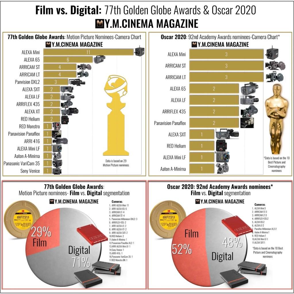 Film vs. Digital cameras and segmentation: 77th Golden Globe Awards & Oscar 2020