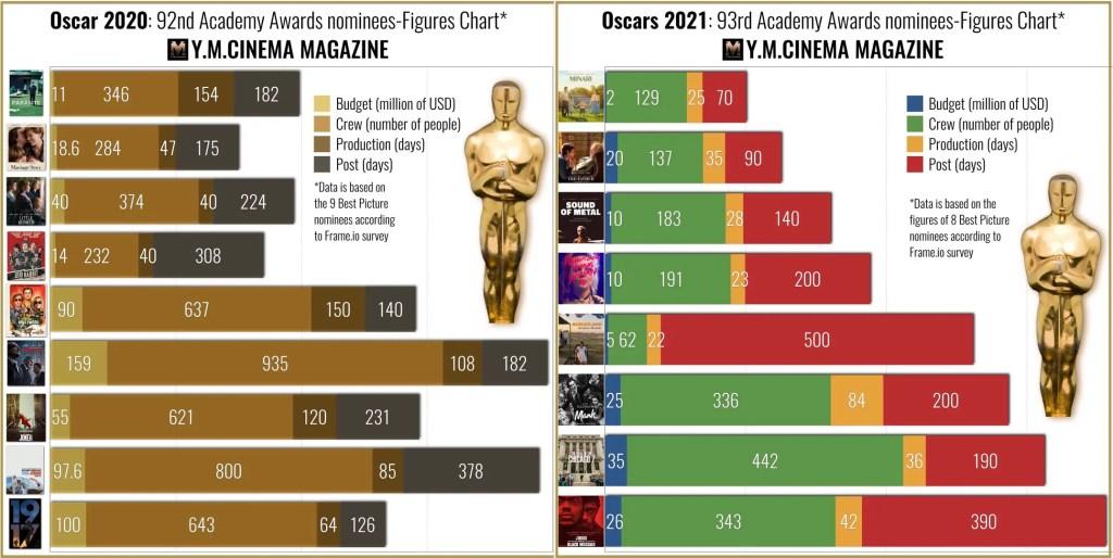 Oscars 2020 vs. Oscars 2021 - The figures