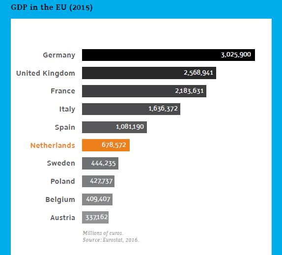 ヨーロッパでのGDPランキング(2015年)in Euro