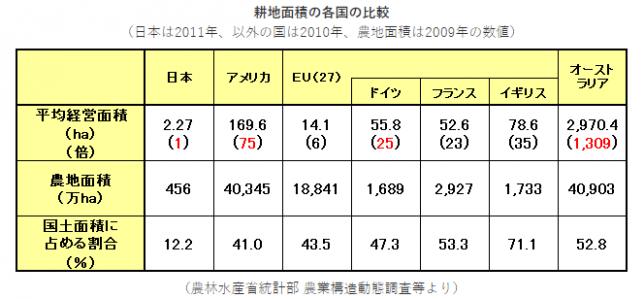 %e8%80%95%e5%9c%b0%e9%9d%a2%e7%a9%8d%e3%81%ae%e5%90%84%e5%9b%bd%e3%81%ae%e6%af%94%e8%bc%83%e3%80%902011%e3%83%bb2010%e5%b9%b4%e3%80%91