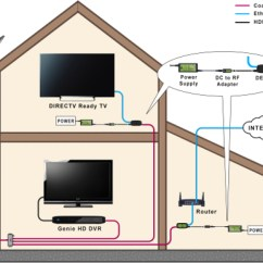 Directv Wireless Genie Wiring Diagram Rv Slide Ii Hd/4k - Page 50 Avs Forum | Home Theater Discussions And Reviews