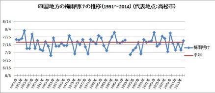 四国地方の梅雨明けの推移(1951~2014)(代表地点:高松市)