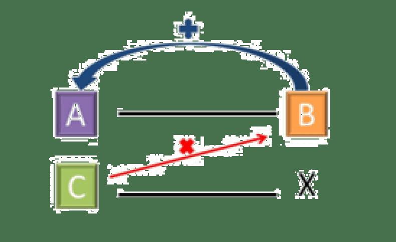 Calculo de dosis regla de 3