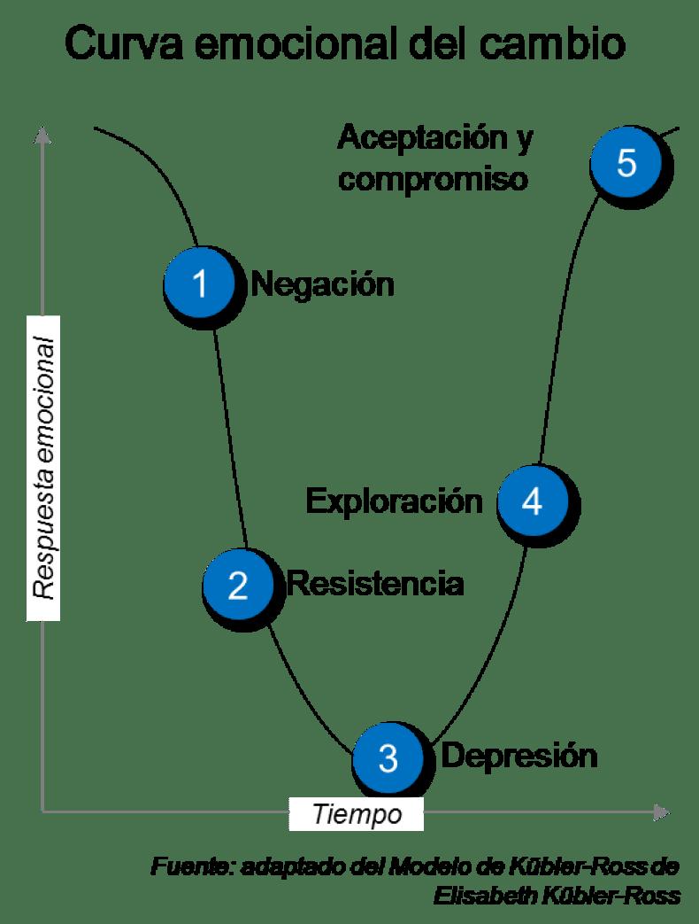 5 ETAPAS DEL DUELO NORMAL.