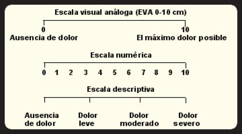 Escala visual de EVA
