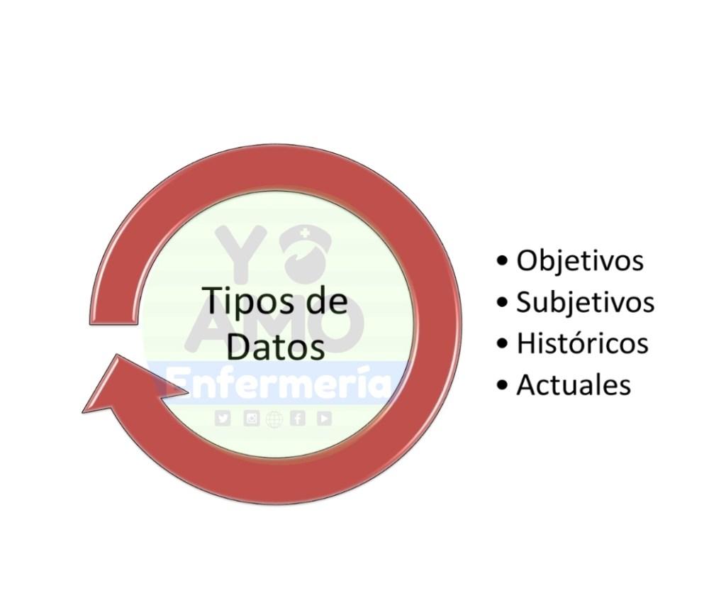 TIPOS DE DATOS proceso de atención de enfermería