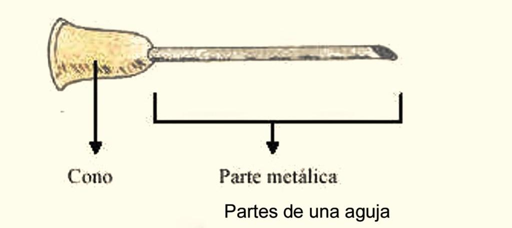 PARTES DE LA AGUJA DE LA JERINGA
