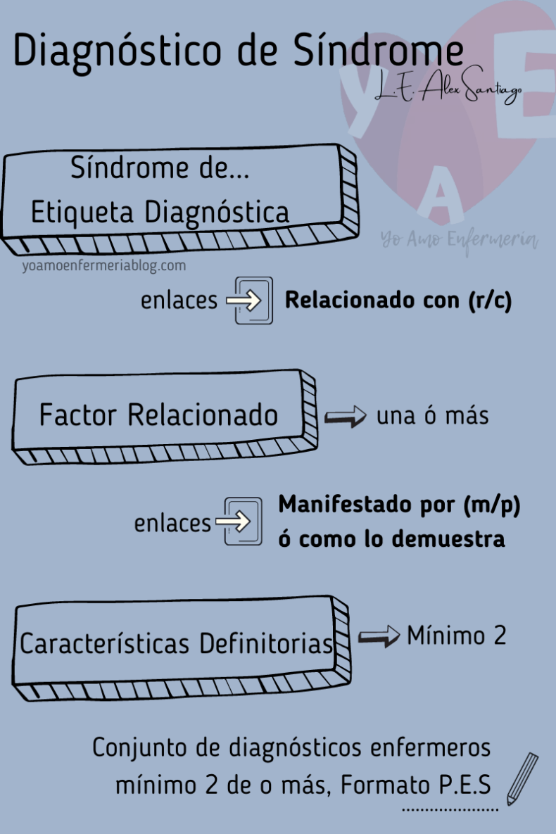 DIAGNOSTICO ENFERMERO DE SÍNDROME