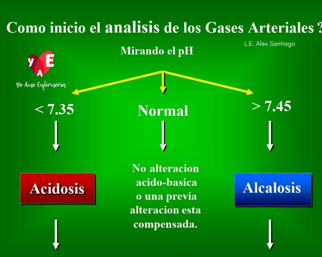 interpretar gases arteriales en solo 3 PASOS
