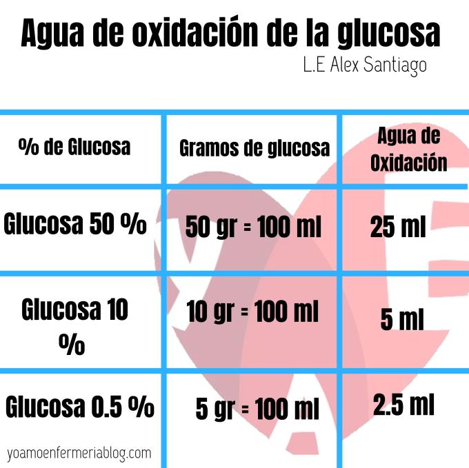 Agua de oxidación de la glucosa: