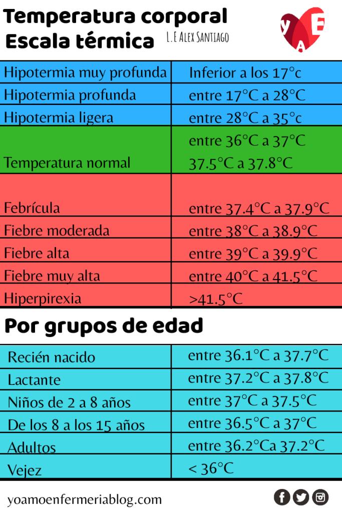 escala de temperatura corporal