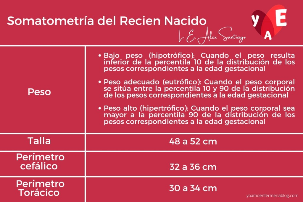 Somatometría del recién nacido: