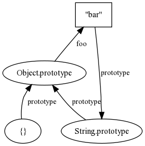 JavaScript prototypal chaining for computer scientists