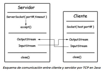 cliente servidor sockets en java